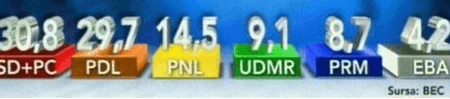 PSD a castigat alegerile la nivel national