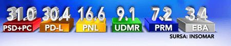 Insomar: PSD 31%, PDL 30,4%
