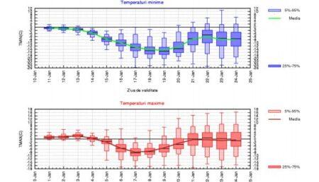 Argeș: Cum va fi vremea săptămâna viitoare. La ce să ne așteptăm din 20 ianuarie